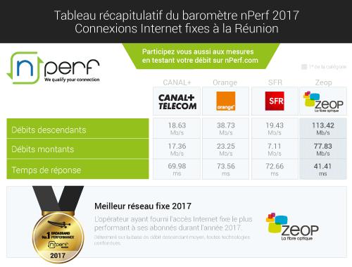 ZEOP award nPerf broadband