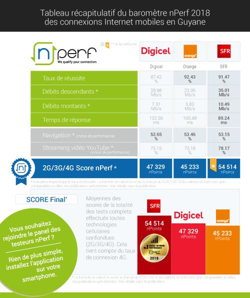 Résultats nPerf 2018 des opérateurs mobiles en Guyane.