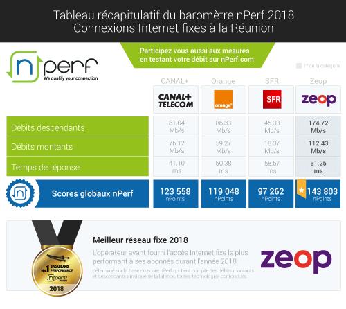 resultats-nPerf- fixe-Réunion-fixe