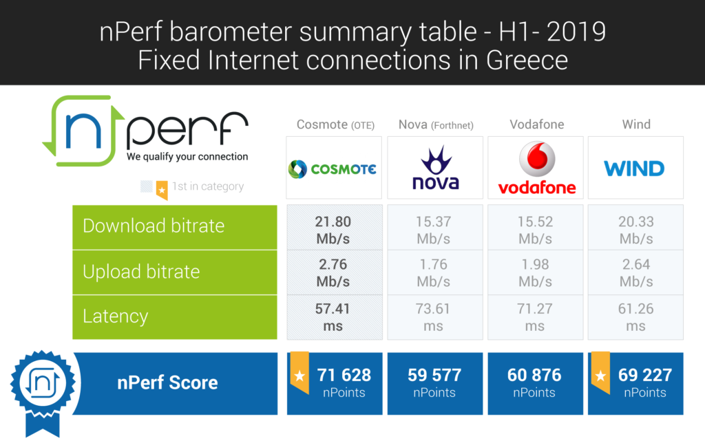 Cosmote & Wind dominate the market - nPerf Blog